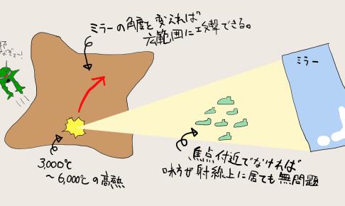 ソーラレイ ソーラーシステム